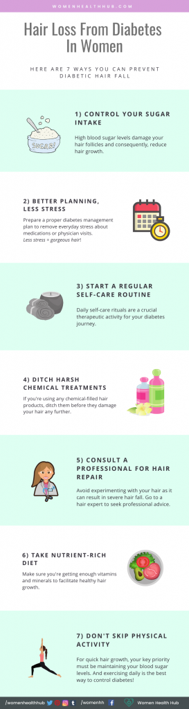 Infographic on how to prevent diabetic hair loss