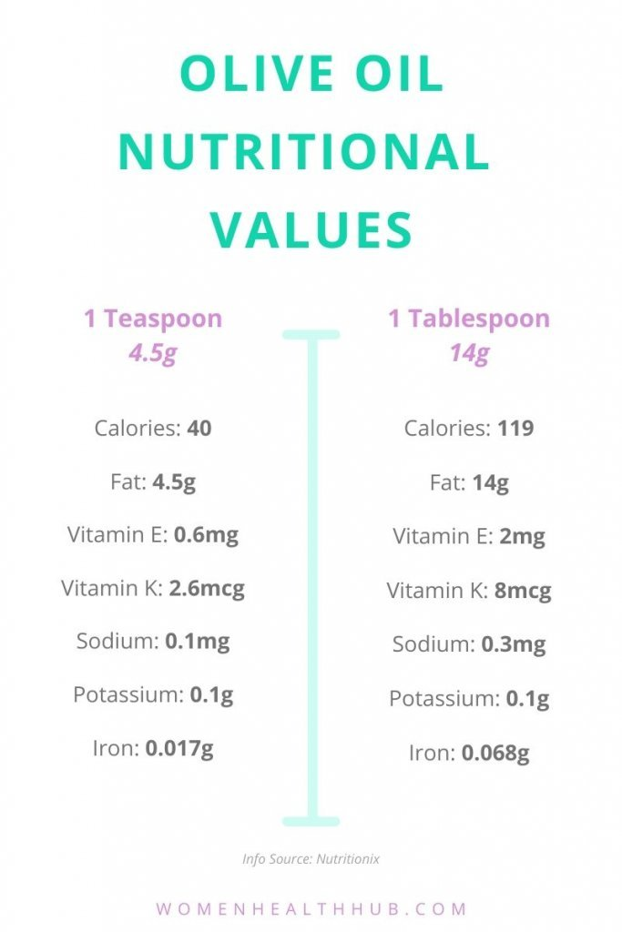 Nutritional values in one teaspoon and one tablespoon of olive oil.