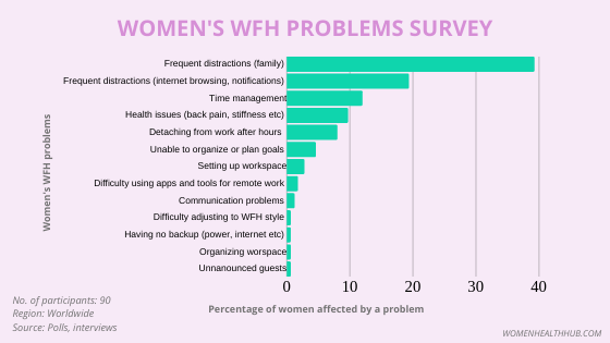 Survey results showing the biggest challenges faced by women while working from home.
